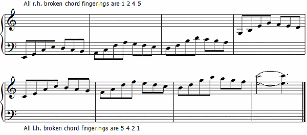 Piano Cyclic Broken Chord Exercise Piano Lessons Music Teacher